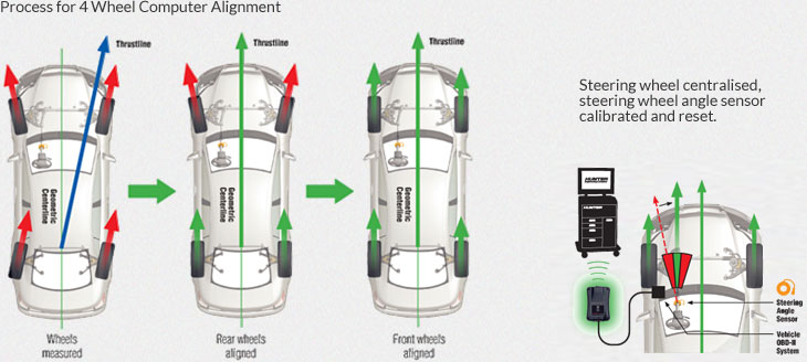 4 Wheel Alignment Diagram